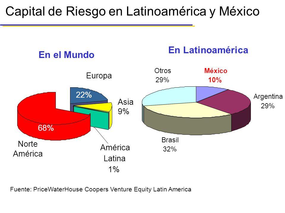 Capital de Riesgo en Latinoamérica y México