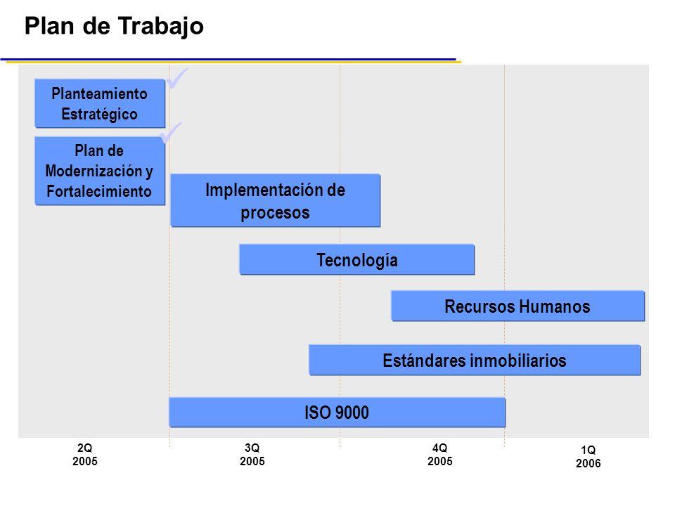   Plan de Trabajo Implementación de procesos Tecnología