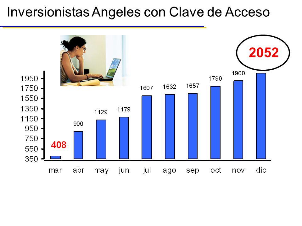 Inversionistas Angeles con Clave de Acceso