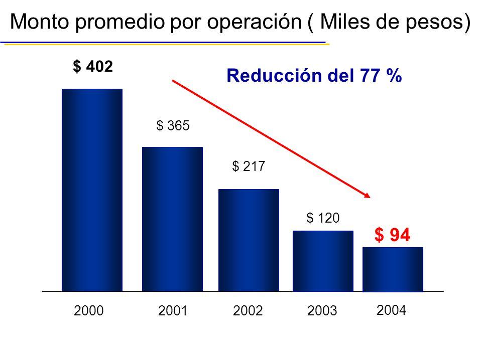Monto promedio por operación ( Miles de pesos)