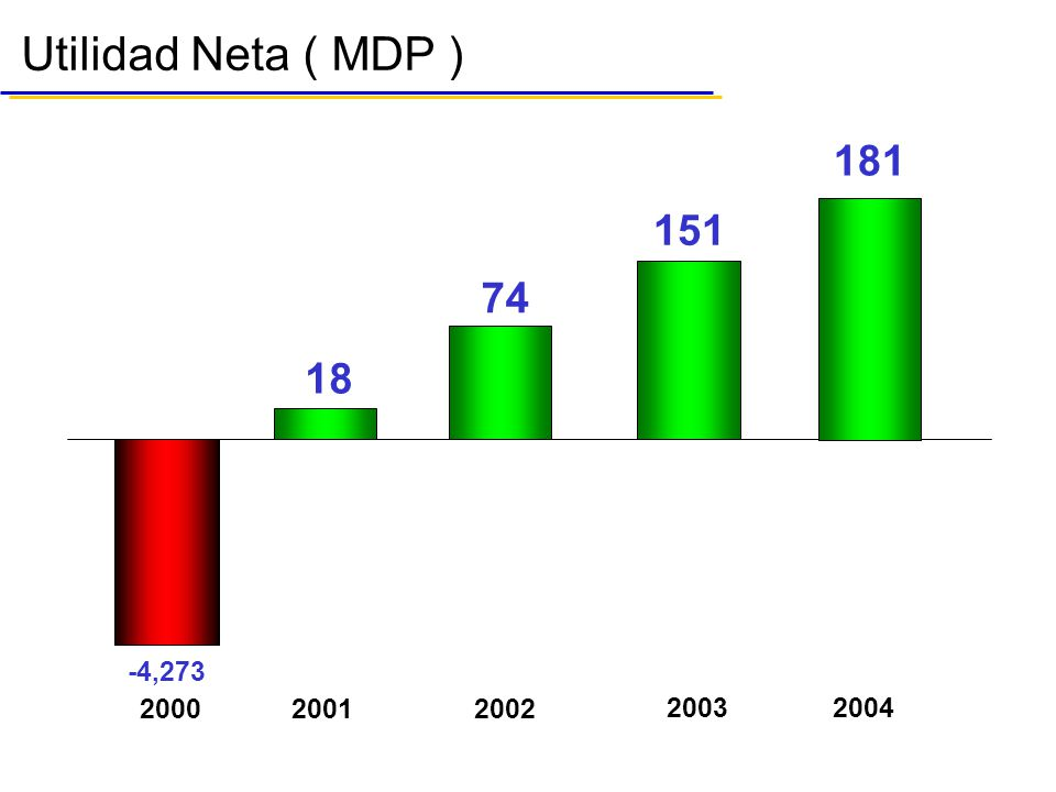 Utilidad Neta ( MDP ) -4,273 18 2000 2001 2002 74 151 2003 181 2004