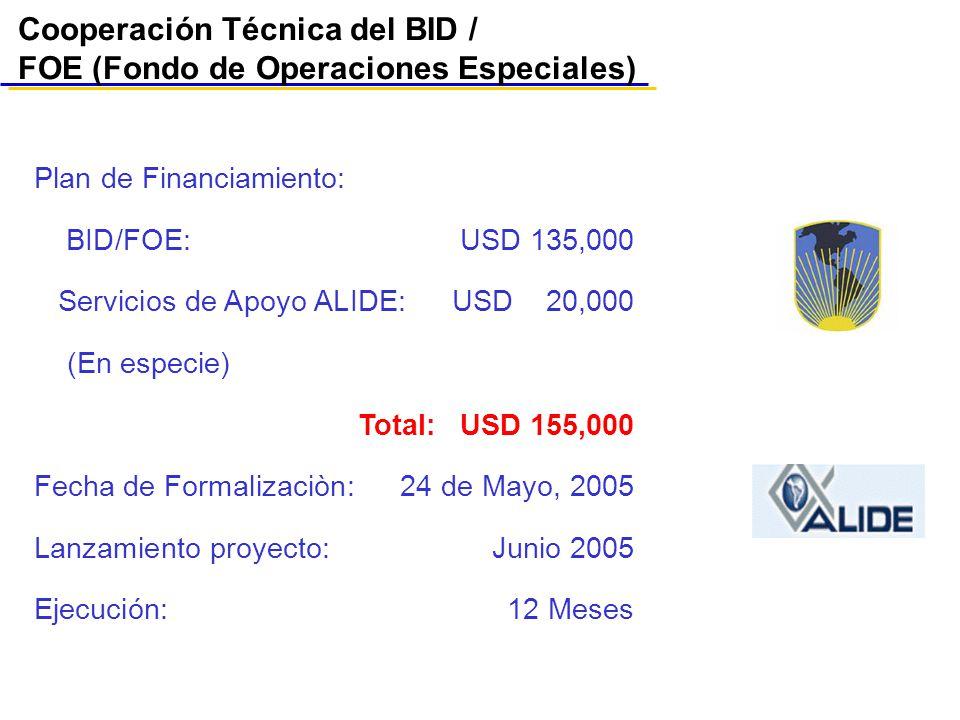 Cooperación Técnica del BID / FOE (Fondo de Operaciones Especiales)