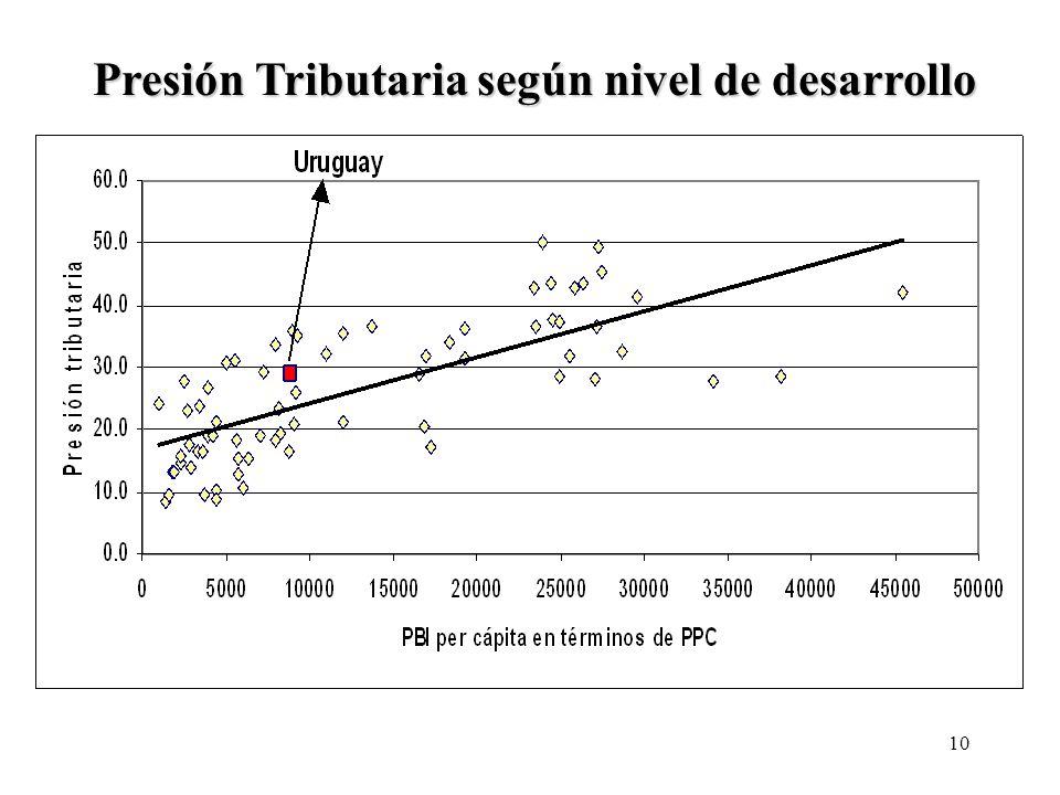 Presión Tributaria según nivel de desarrollo