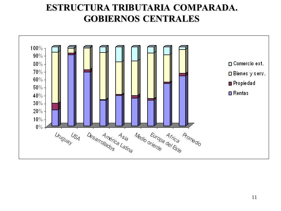 ESTRUCTURA TRIBUTARIA COMPARADA. GOBIERNOS CENTRALES