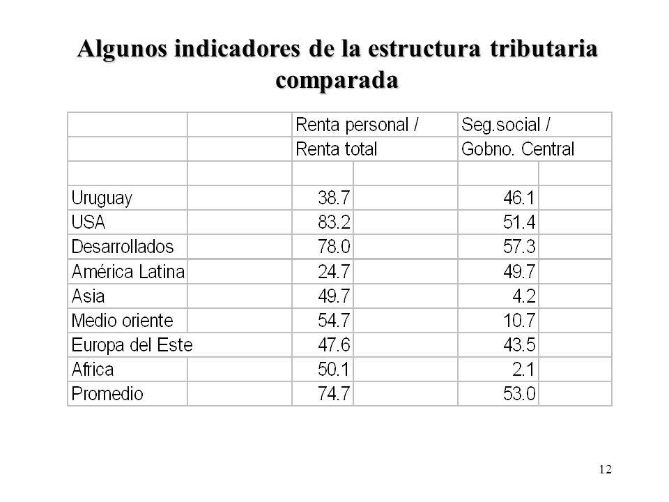 Algunos indicadores de la estructura tributaria comparada