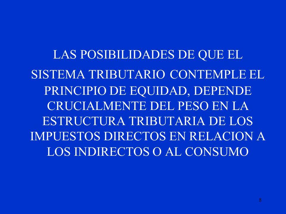 LAS POSIBILIDADES DE QUE EL SISTEMA TRIBUTARIO CONTEMPLE EL PRINCIPIO DE EQUIDAD, DEPENDE CRUCIALMENTE DEL PESO EN LA ESTRUCTURA TRIBUTARIA DE LOS IMPUESTOS DIRECTOS EN RELACION A LOS INDIRECTOS O AL CONSUMO
