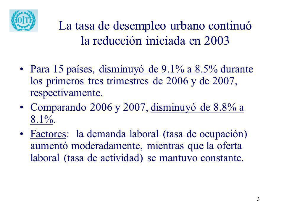 La tasa de desempleo urbano continuó la reducción iniciada en 2003