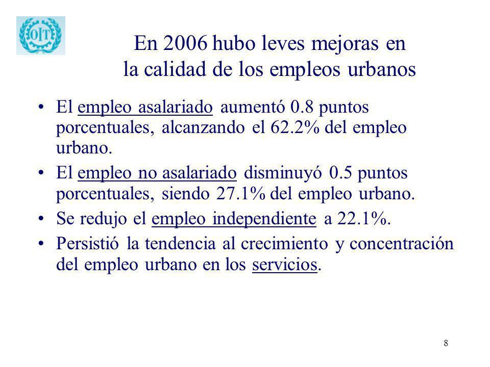 En 2006 hubo leves mejoras en la calidad de los empleos urbanos