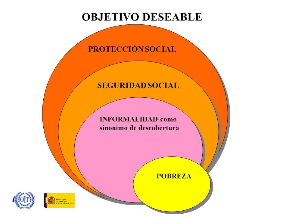 OBJETIVO DESEABLE PROTECCIÓN SOCIAL SEGURIDAD SOCIAL
