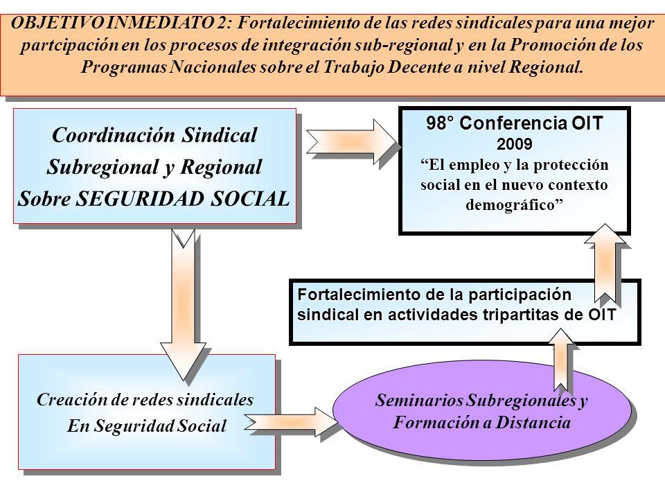 Coordinación Sindical Subregional y Regional Sobre SEGURIDAD SOCIAL