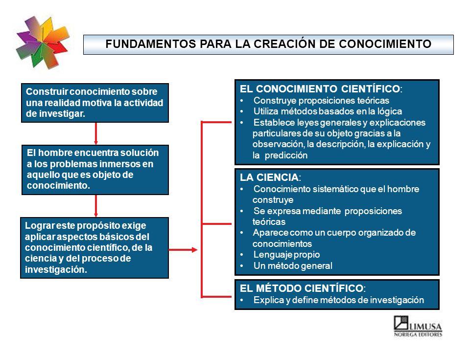FUNDAMENTOS PARA LA CREACIÓN DE CONOCIMIENTO