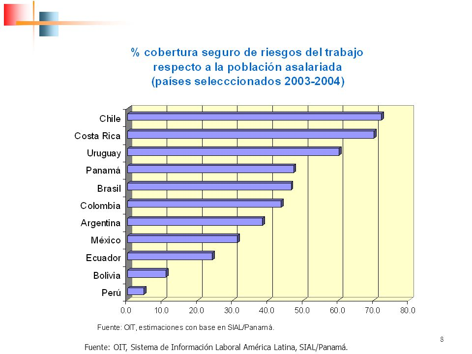 Fuente: OIT, Sistema de Información Laboral América Latina, SIAL/Panamá.