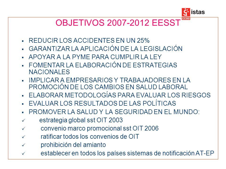 OBJETIVOS 2007-2012 EESST REDUCIR LOS ACCIDENTES EN UN 25% GARANTIZAR LA APLICACIÓN DE LA LEGISLACIÓN.