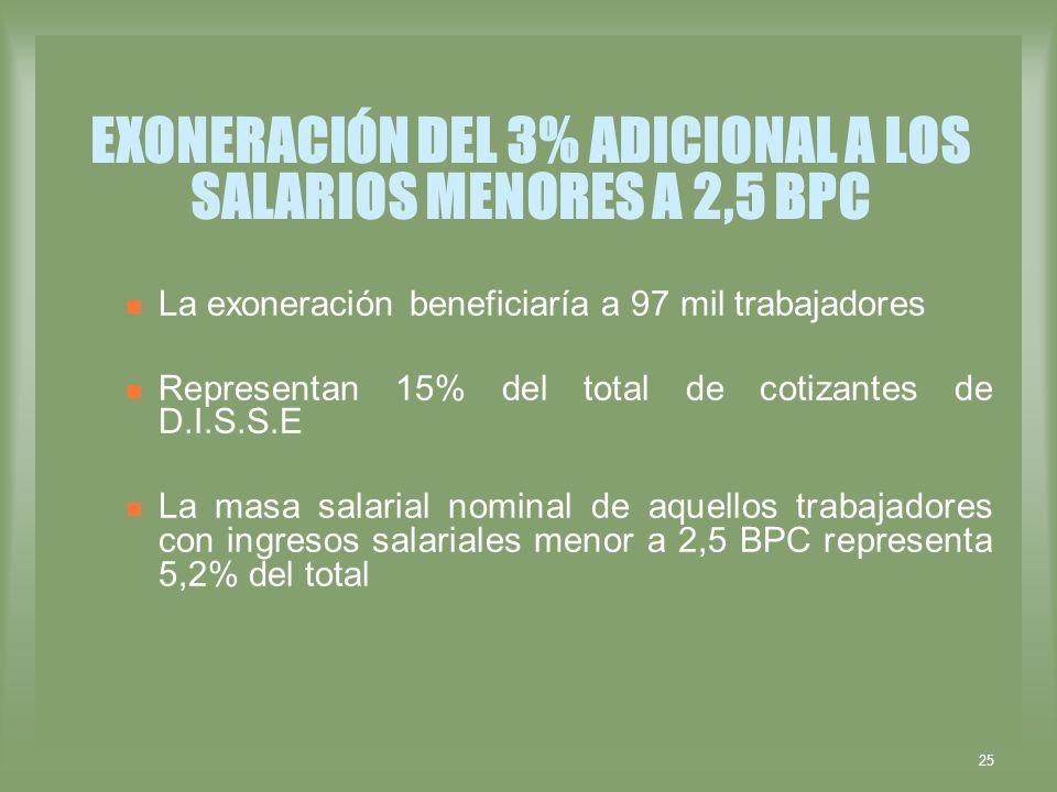 EXONERACIÓN DEL 3% ADICIONAL A LOS SALARIOS MENORES A 2,5 BPC