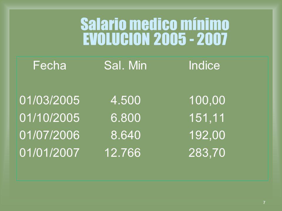 Salario medico mínimo EVOLUCION 2005 - 2007