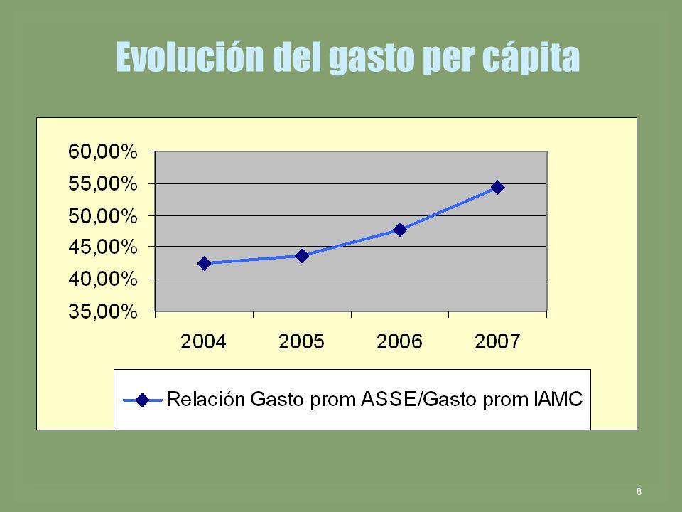 Evolución del gasto per cápita