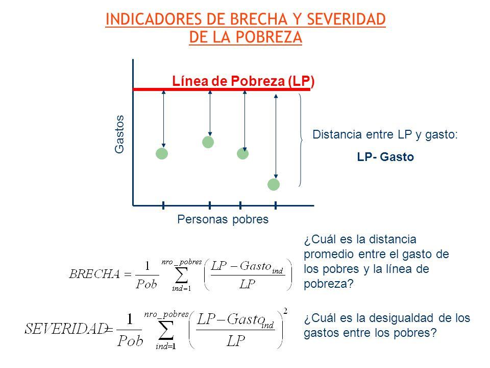 INDICADORES DE BRECHA Y SEVERIDAD DE LA POBREZA