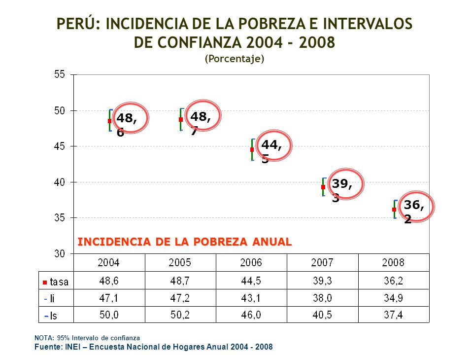 PERÚ: INCIDENCIA DE LA POBREZA E INTERVALOS