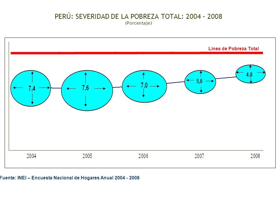 PERÚ: SEVERIDAD DE LA POBREZA TOTAL: 2004 – 2008 (Porcentaje)