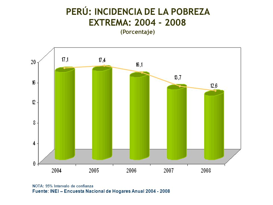 PERÚ: INCIDENCIA DE LA POBREZA