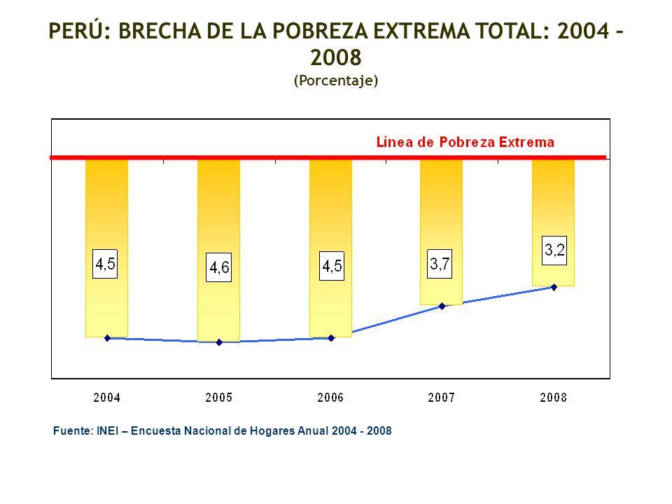 PERÚ: BRECHA DE LA POBREZA EXTREMA TOTAL: 2004 – 2008