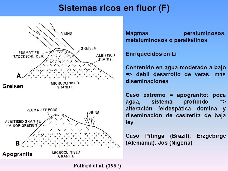 Sistemas ricos en fluor (F)