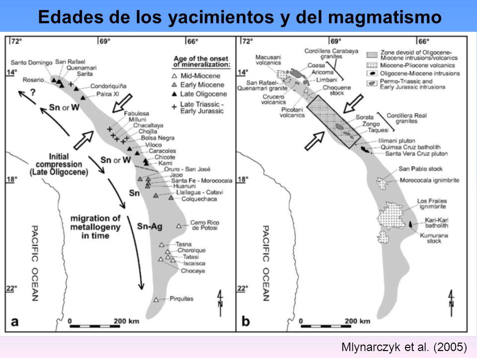 Edades de los yacimientos y del magmatismo