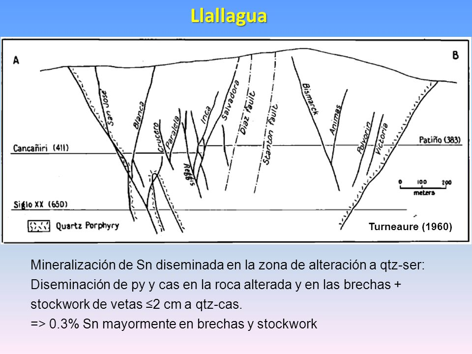 Llallagua Turneaure (1960) Mineralización de Sn diseminada en la zona de alteración a qtz-ser: