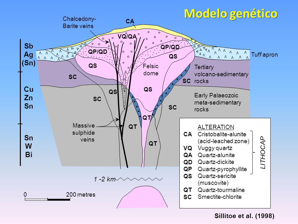 Modelo genético Sb Ag (Sn) Cu Zn Sn W Bi LITHOCAP 1 -2 km