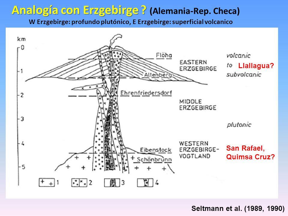 W Erzgebirge: profundo plutónico, E Erzgebirge: superficial volcanico