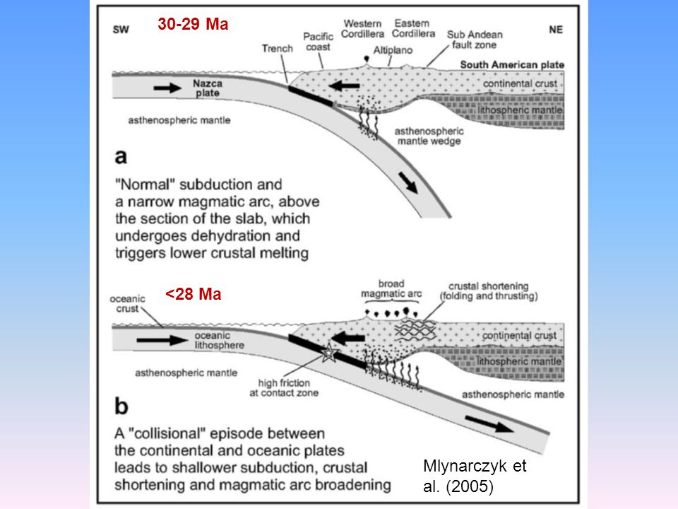 30-29 Ma <28 Ma Mlynarczyk et al. (2005)