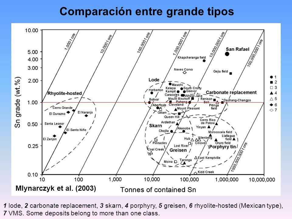 Comparación entre grande tipos