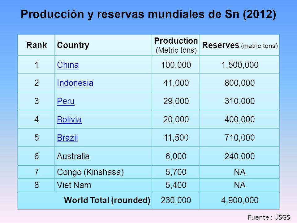 Producción y reservas mundiales de Sn (2012)