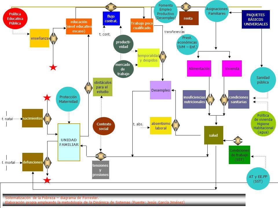 Sistematización de la Pobreza – diagrama de Forrester.