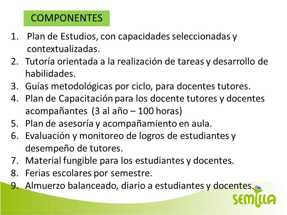 COMPONENTES Plan de Estudios, con capacidades seleccionadas y contextualizadas.