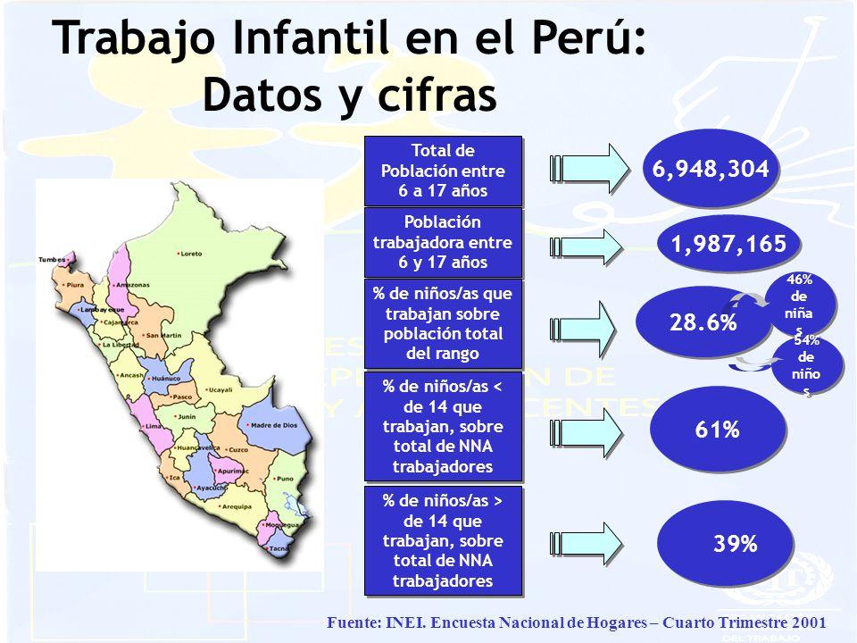 Trabajo Infantil en el Perú: Datos y cifras