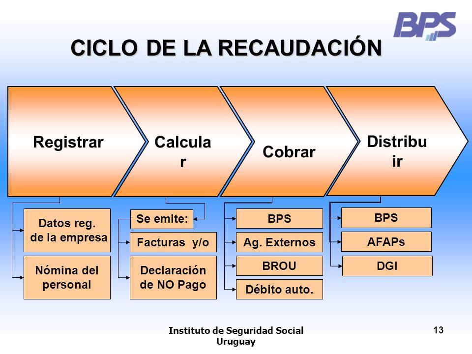 CICLO DE LA RECAUDACIÓN Instituto de Seguridad Social