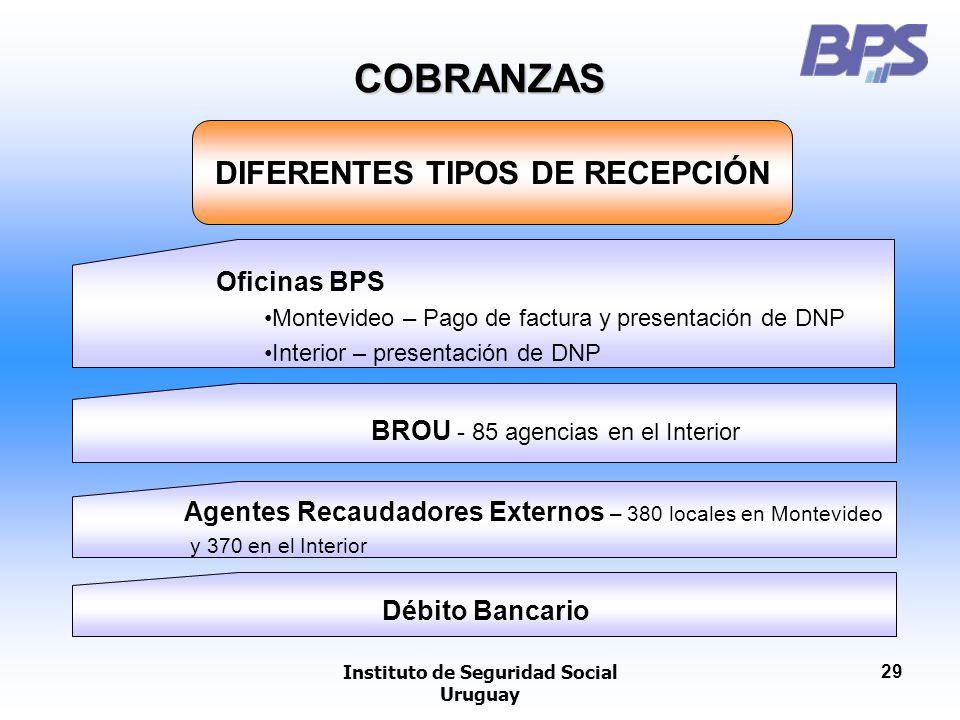 DIFERENTES TIPOS DE RECEPCIÓN Instituto de Seguridad Social