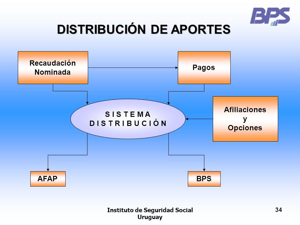 DISTRIBUCIÓN DE APORTES Instituto de Seguridad Social