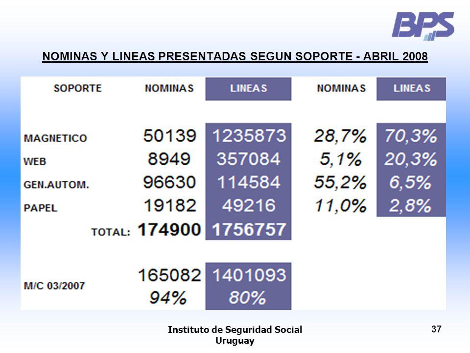 NOMINAS Y LINEAS PRESENTADAS SEGUN SOPORTE - ABRIL 2008