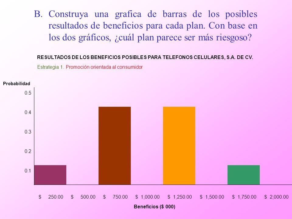 Construya una grafica de barras de los posibles resultados de beneficios para cada plan. Con base en los dos gráficos, ¿cuál plan parece ser más riesgoso