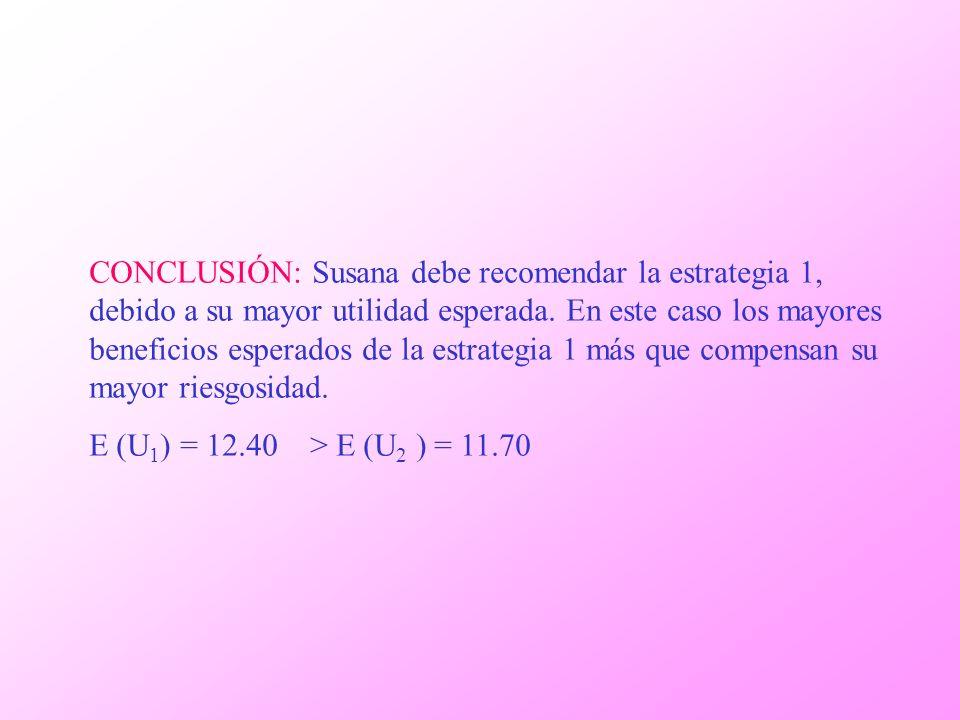 CONCLUSIÓN: Susana debe recomendar la estrategia 1, debido a su mayor utilidad esperada. En este caso los mayores beneficios esperados de la estrategia 1 más que compensan su mayor riesgosidad.