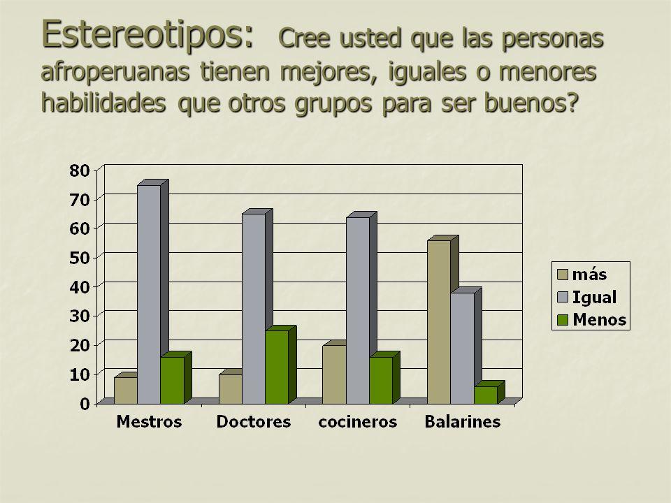 Estereotipos: Cree usted que las personas afroperuanas tienen mejores, iguales o menores habilidades que otros grupos para ser buenos