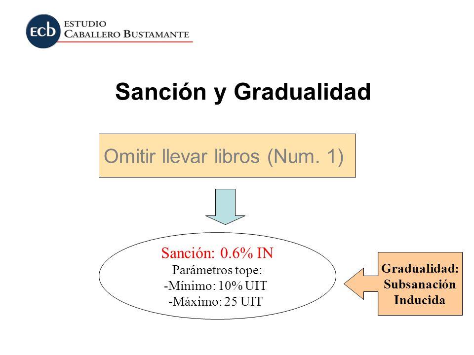 Sanción y Gradualidad Omitir llevar libros (Num. 1) Sanción: 0.6% IN