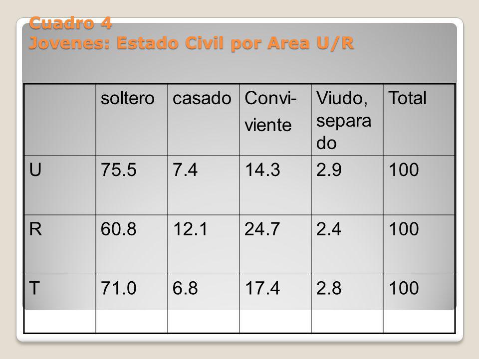 Cuadro 4 Jovenes: Estado Civil por Area U/R