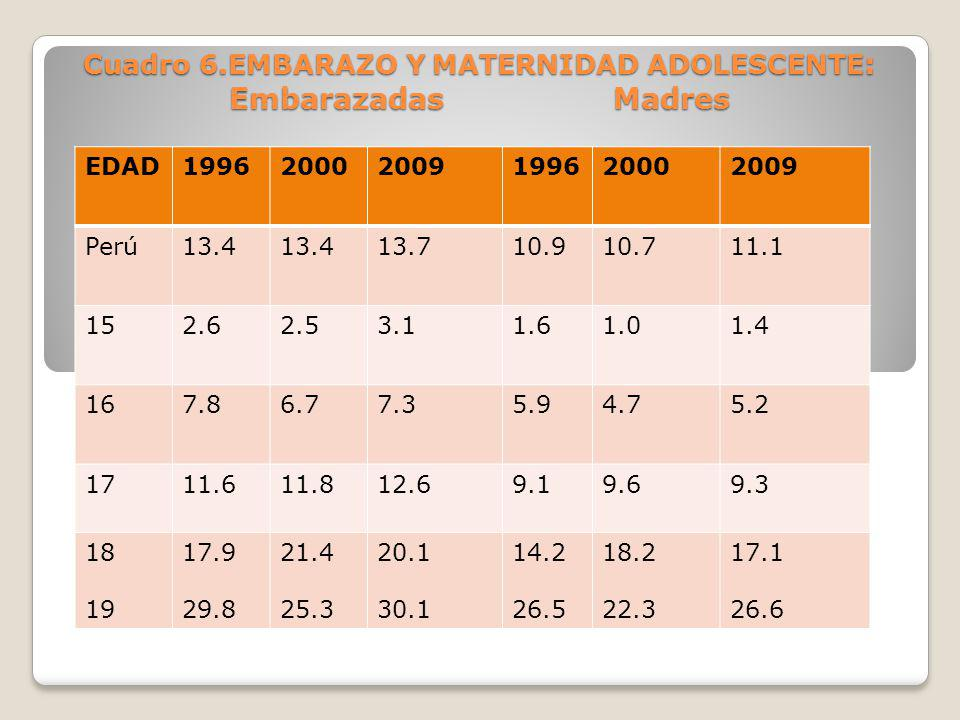 Cuadro 6.EMBARAZO Y MATERNIDAD ADOLESCENTE: Embarazadas Madres