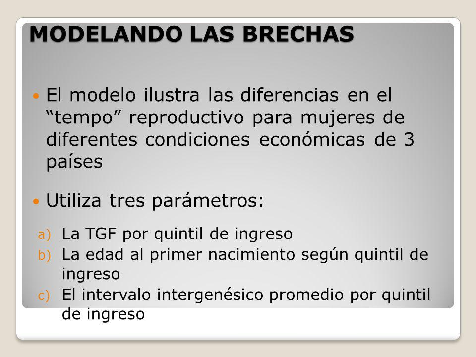 MODELANDO LAS BRECHAS El modelo ilustra las diferencias en el tempo reproductivo para mujeres de diferentes condiciones económicas de 3 países.