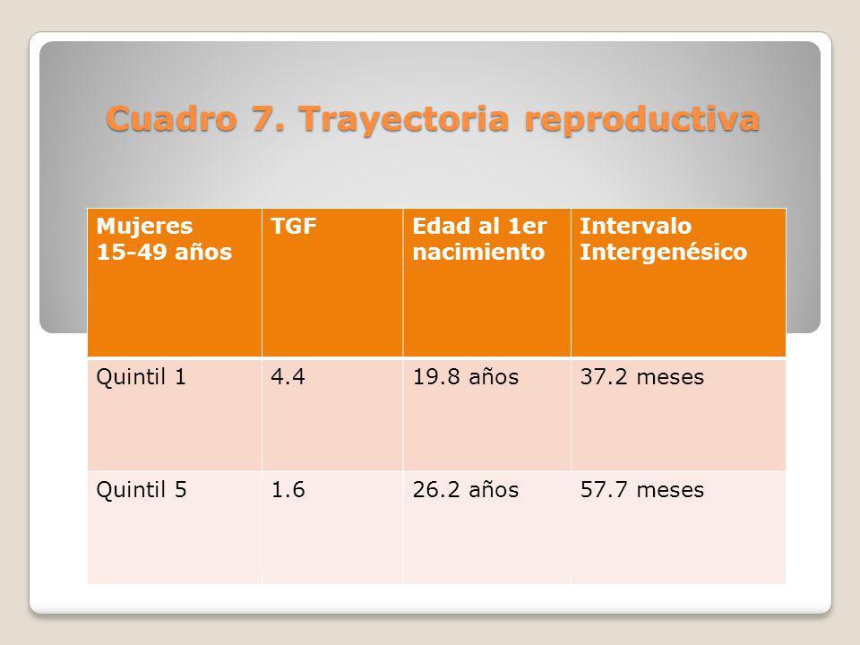 Cuadro 7. Trayectoria reproductiva