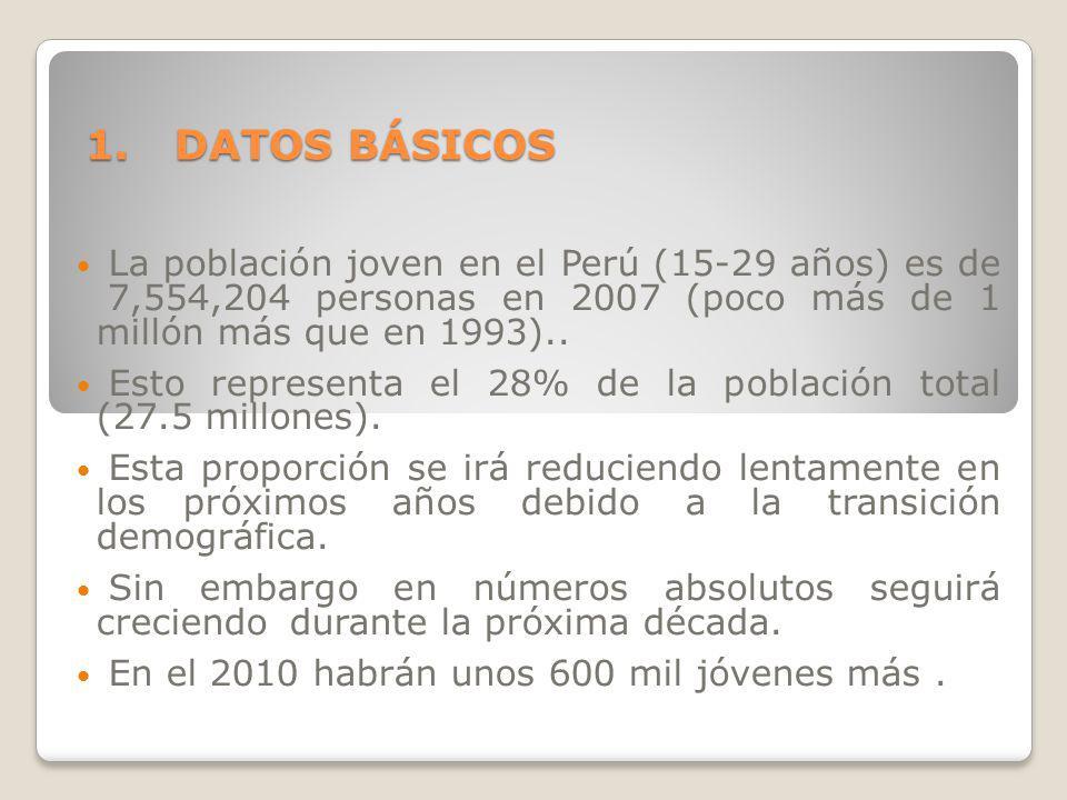 DATOS BÁSICOS La población joven en el Perú (15-29 años) es de 7,554,204 personas en 2007 (poco más de 1 millón más que en 1993)..