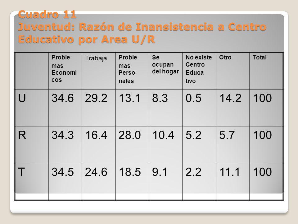 Cuadro 11 Juventud: Razón de Inansistencia a Centro Educativo por Area U/R